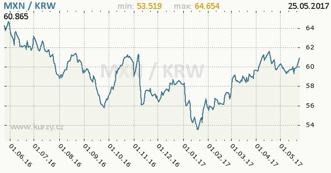 Graf jihokorejský won a mexické peso