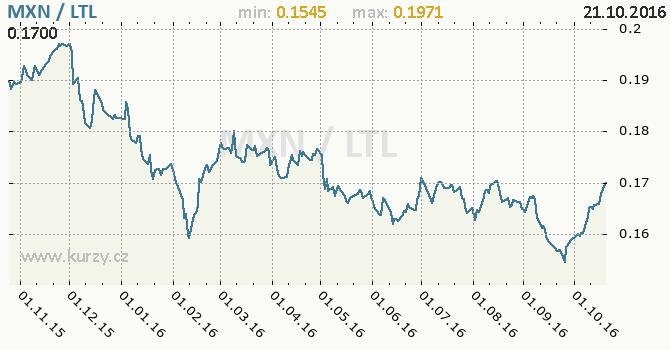 Graf litevsk� litas a mexick� peso
