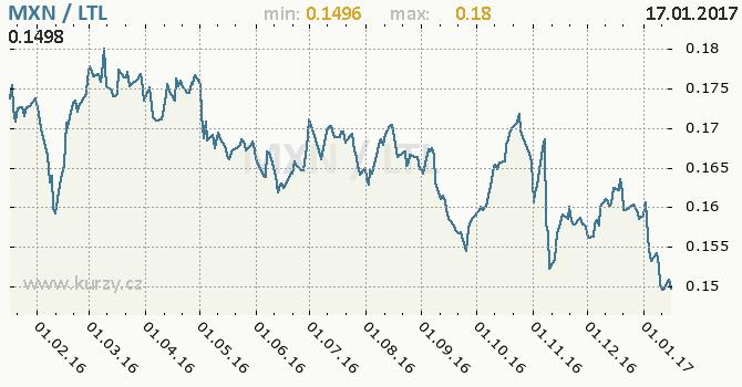 Graf litevský litas a mexické peso