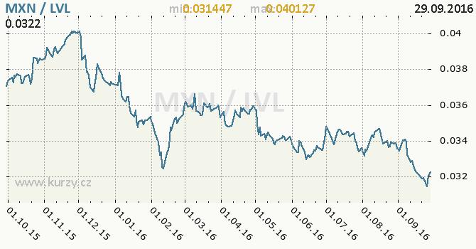 Graf loty�sk� lat a mexick� peso