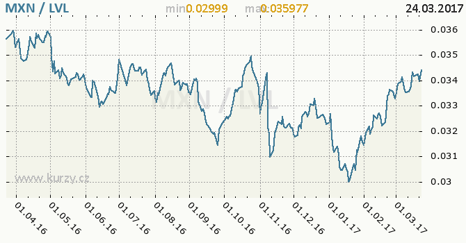 Graf lotyšský lat a mexické peso