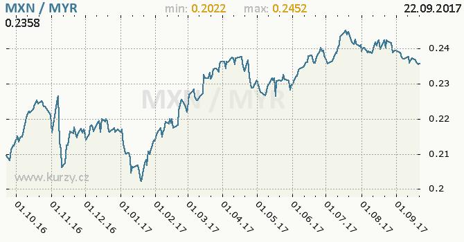Graf malajsijský ringgit a mexické peso