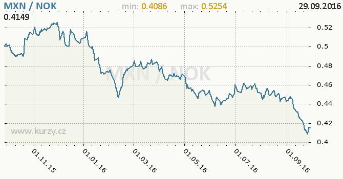 Graf norsk� koruna a mexick� peso