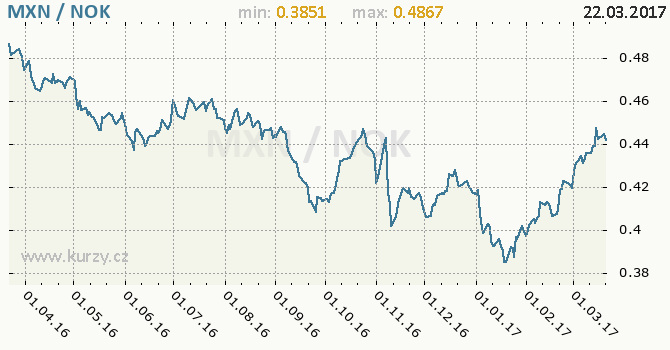 Graf norská koruna a mexické peso