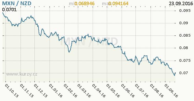 Graf novoz�landsk� dolar a mexick� peso