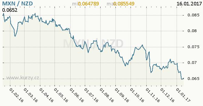 Graf novozélandský dolar a mexické peso