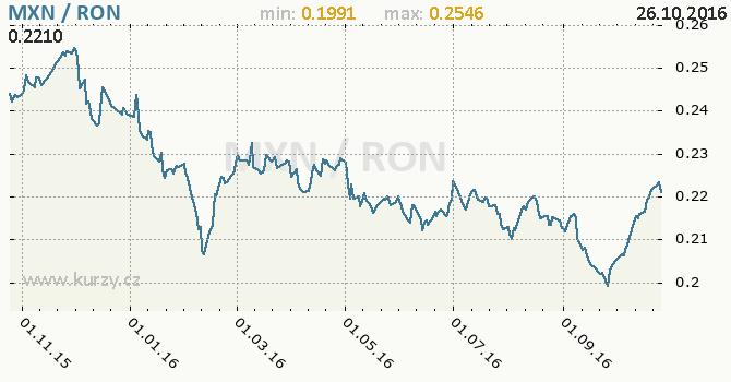Graf rumunsk� nov� lei a mexick� peso