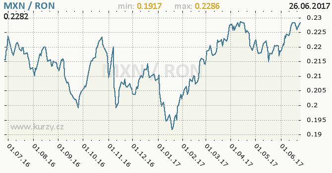 Graf rumunský nový lei a mexické peso