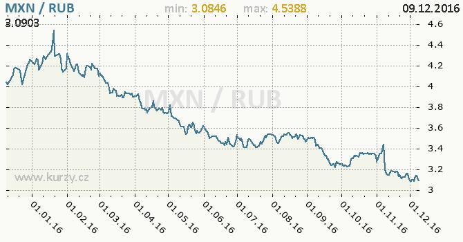 Graf ruský rubl a mexické peso