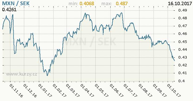 Graf švédská koruna a mexické peso
