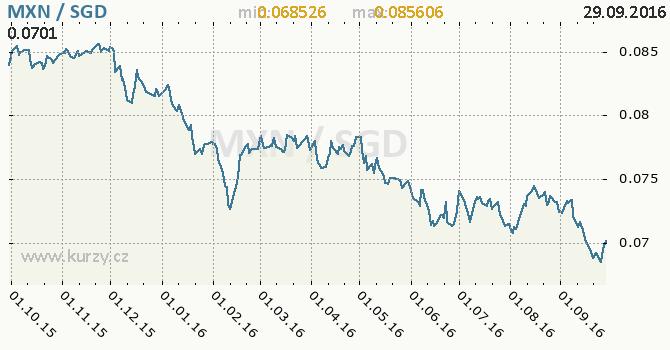 Graf singapursk� dolar a mexick� peso