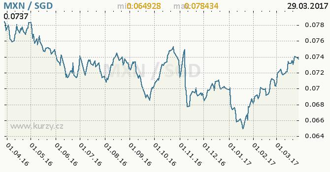 Graf singapurský dolar a mexické peso