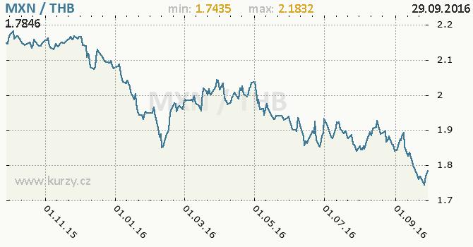 Graf thajsk� baht a mexick� peso