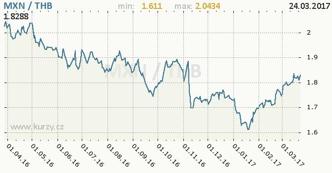 Graf thajský baht a mexické peso