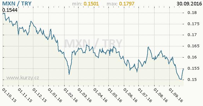 Graf tureck� lira a mexick� peso