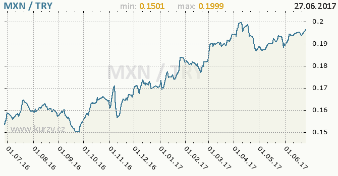 Graf turecká lira a mexické peso