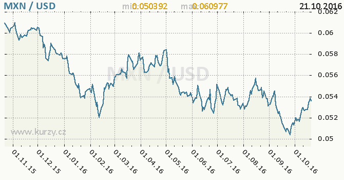 Graf americk� dolar a mexick� peso