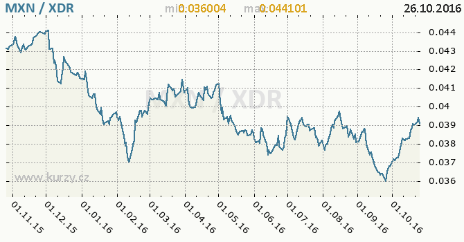 Graf MMF a mexick� peso
