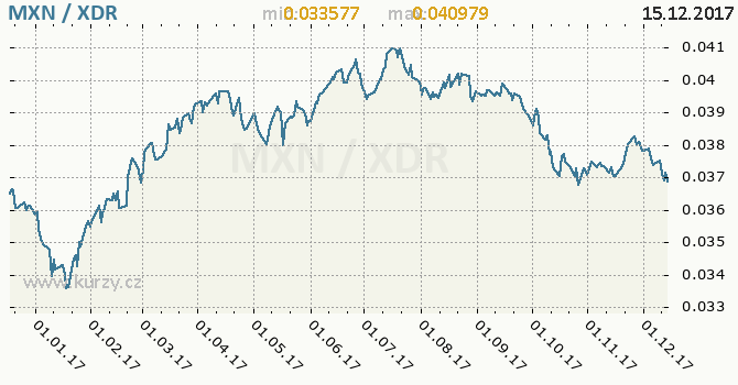 Graf MMF a mexické peso