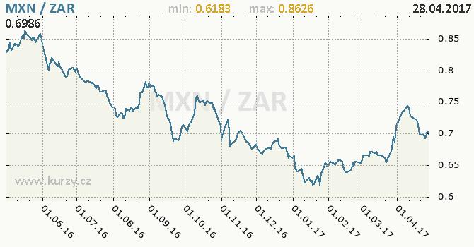 Graf jihoafrický rand a mexické peso