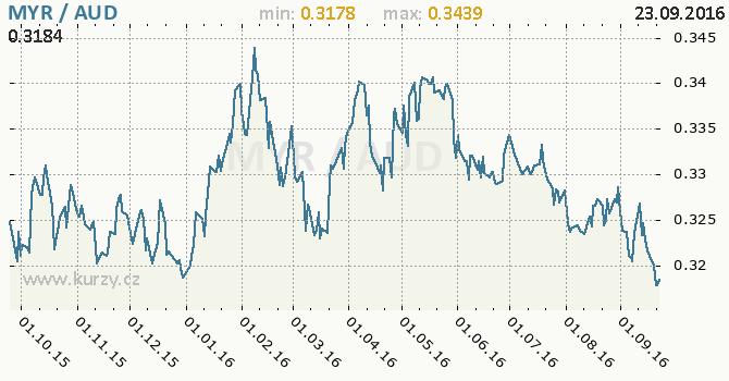 Graf australsk� dolar a malajsijsk� ringgit