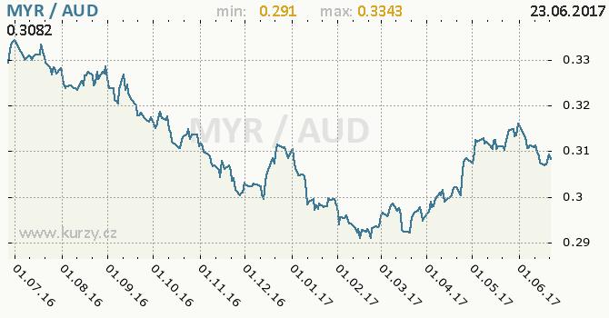 Graf australský dolar a malajsijský ringgit