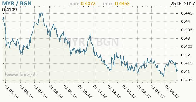 Graf bulharský lev a malajsijský ringgit