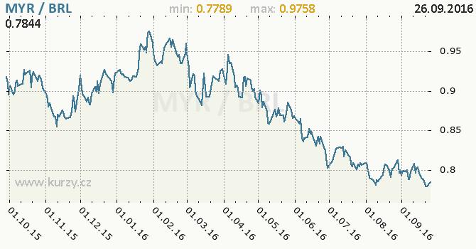 Graf brazilsk� real a malajsijsk� ringgit