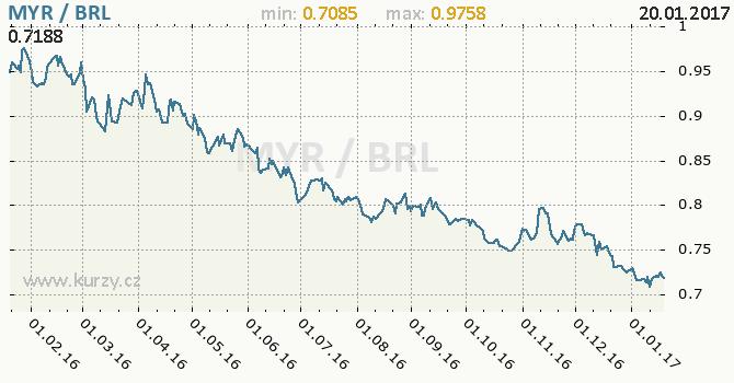 Graf brazilský real a malajsijský ringgit