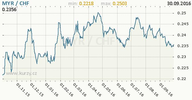 Graf �v�carsk� frank a malajsijsk� ringgit