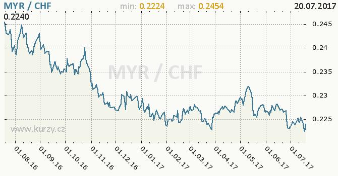 Graf švýcarský frank a malajsijský ringgit