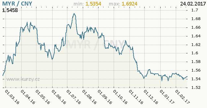 Graf čínský juan a malajsijský ringgit