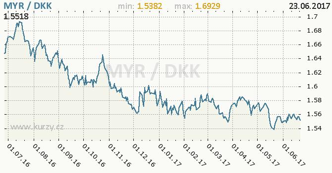 Graf dánská koruna a malajsijský ringgit