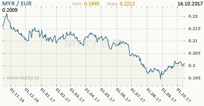 Graf euro a malajsijský ringgit