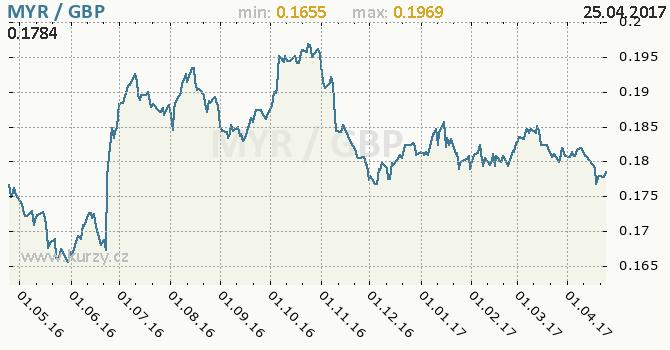 Graf britská libra a malajsijský ringgit