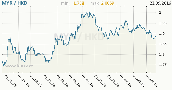 Graf hongkongsk� dolar a malajsijsk� ringgit