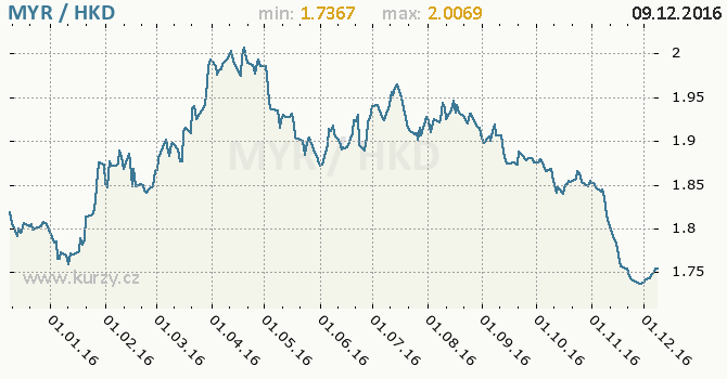 Graf hongkongský dolar a malajsijský ringgit