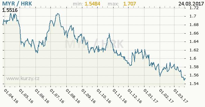 Graf chorvatská kuna a malajsijský ringgit