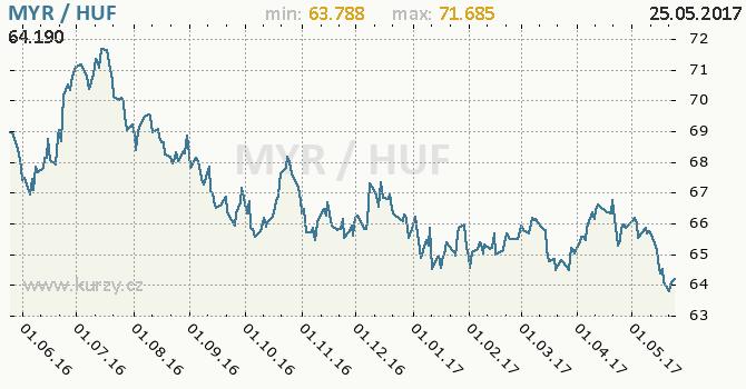 Graf maďarský forint a malajsijský ringgit