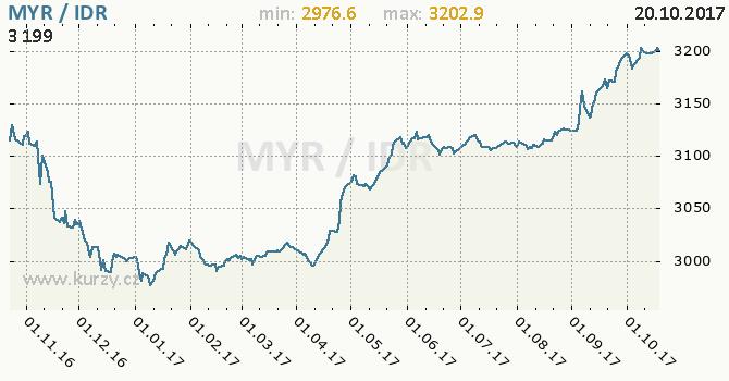 Graf indonéská rupie a malajsijský ringgit