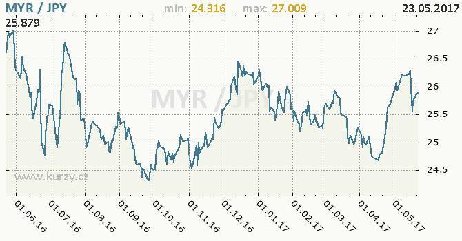 Graf japonský jen a malajsijský ringgit
