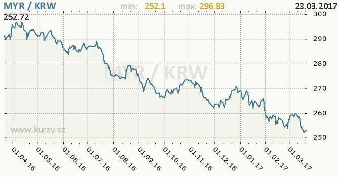 Graf jihokorejský won a malajsijský ringgit