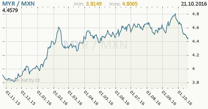 Graf mexick� peso a malajsijsk� ringgit