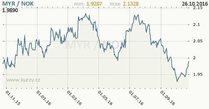 Graf norsk� koruna a malajsijsk� ringgit