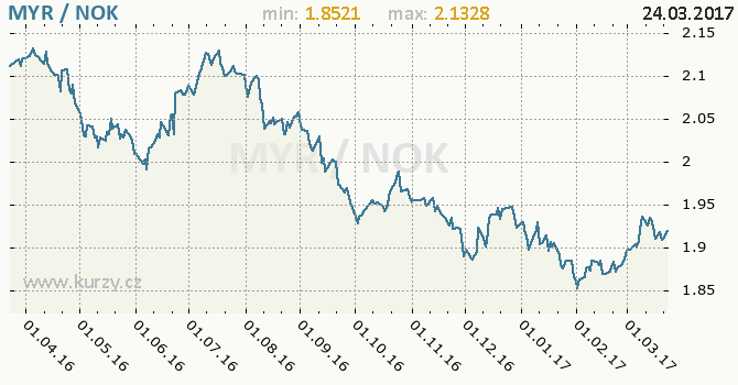 Graf norská koruna a malajsijský ringgit