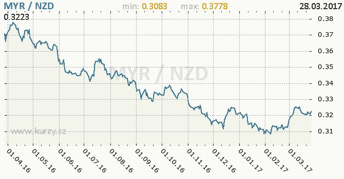 Graf novozélandský dolar a malajsijský ringgit