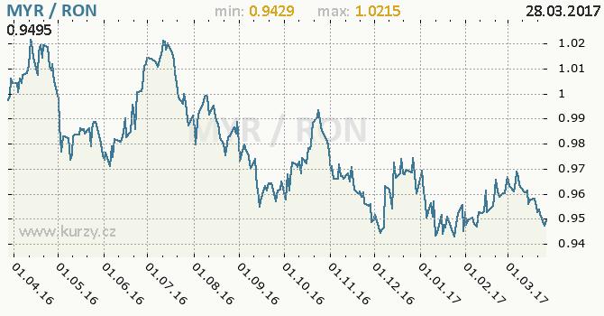 Graf rumunský nový lei a malajsijský ringgit