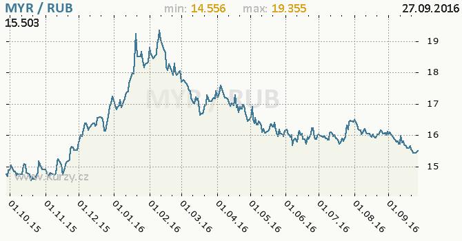 Graf rusk� rubl a malajsijsk� ringgit