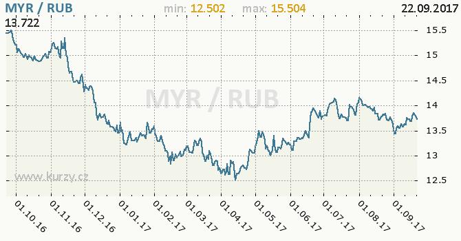Graf ruský rubl a malajsijský ringgit