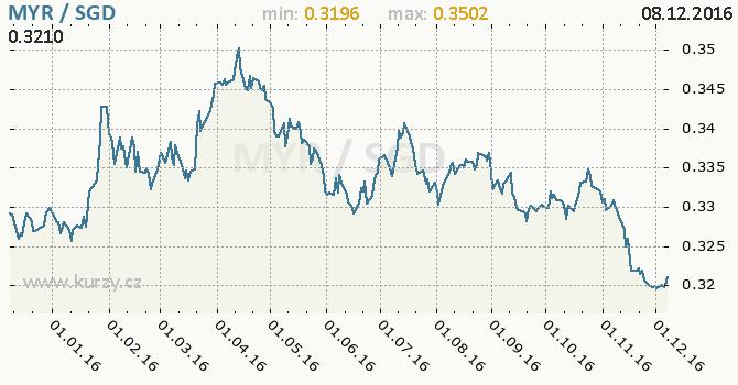 Graf singapurský dolar a malajsijský ringgit